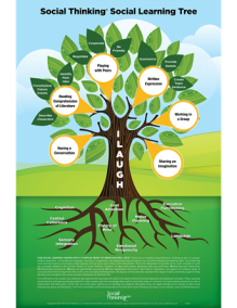 Social Thinking Social Learning Tree Poster.png